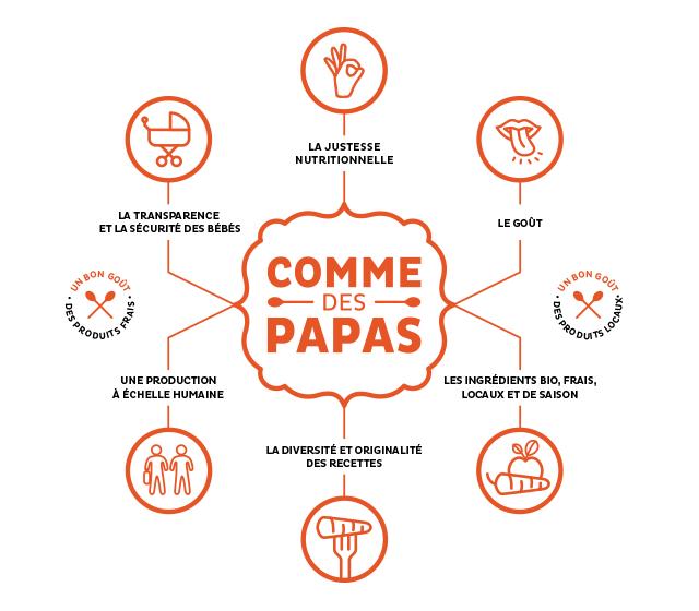 concept_comme_des_papas