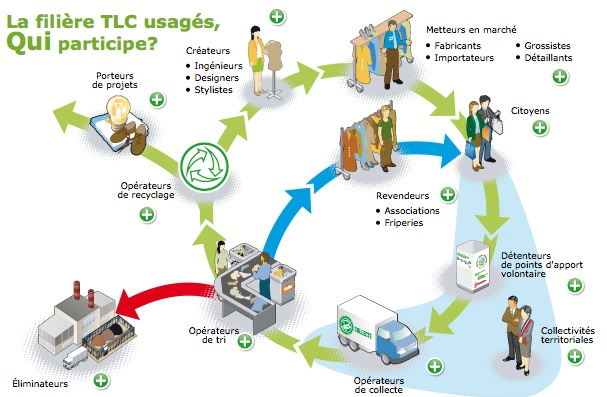 filiere-tlc-usages-tri